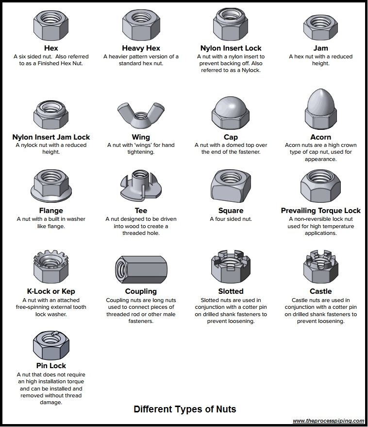 A Short Article On Mechanical Fasteners The Process Piping