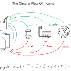 The Circular Flow Diagram Is A Cdi Wiring 7 Best Ways To Get Your Students Into Online Tutoring