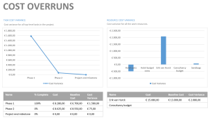 Cost overruns report example