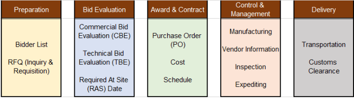 Procurement - The Project Definition