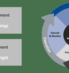 5 arguments forproject portfolio management 1 [ 1725 x 794 Pixel ]