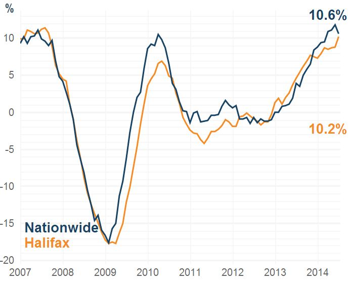 UK Housing Market in Graphics - who doesn't love a graph or two