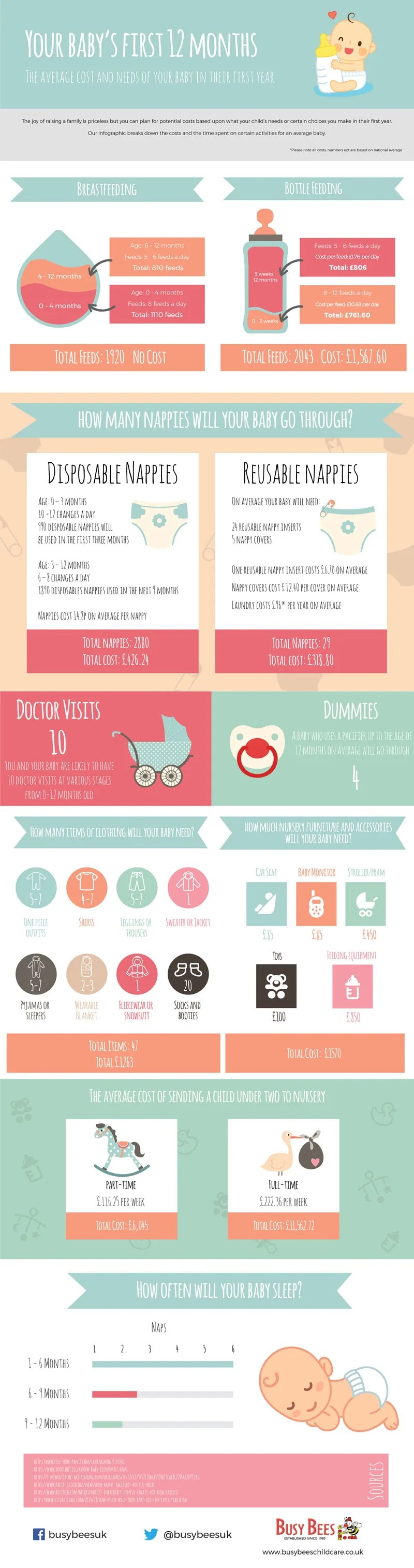 New Baby Infographic