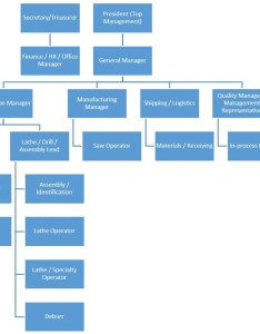 The best practice is organization chart and job descriptions for each role on this will also cover requirements of section roles responsibilities authorities qarma consulting rh theqarmagroup