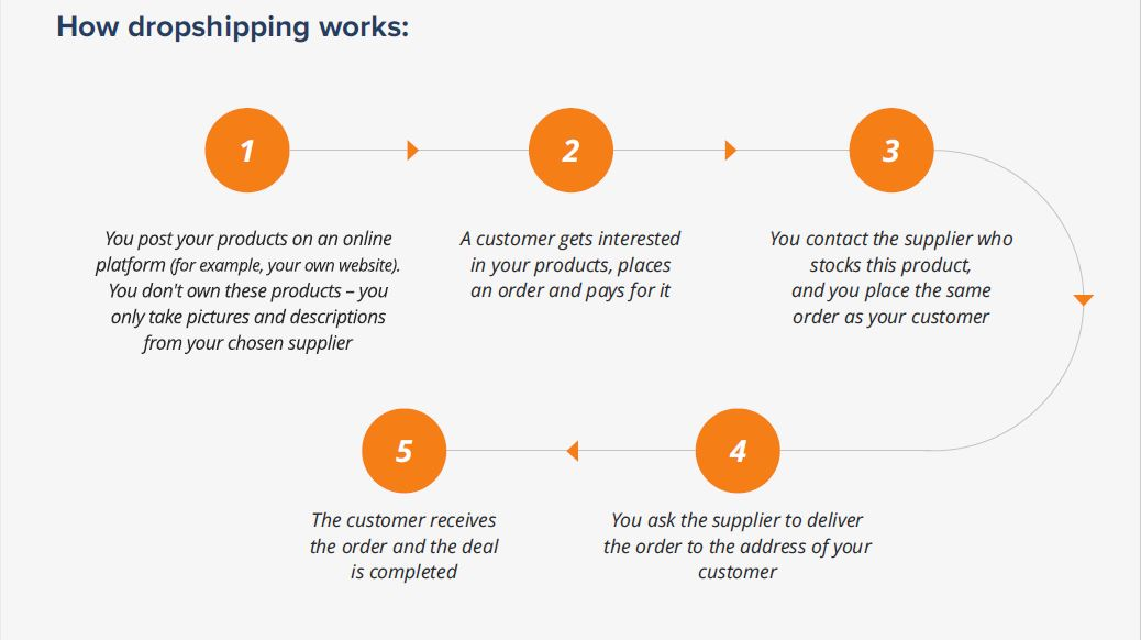 Best ecommerce business to start - dropshipping