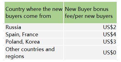 Aliexpress Affiliate Program New Buyer Bonus Fees