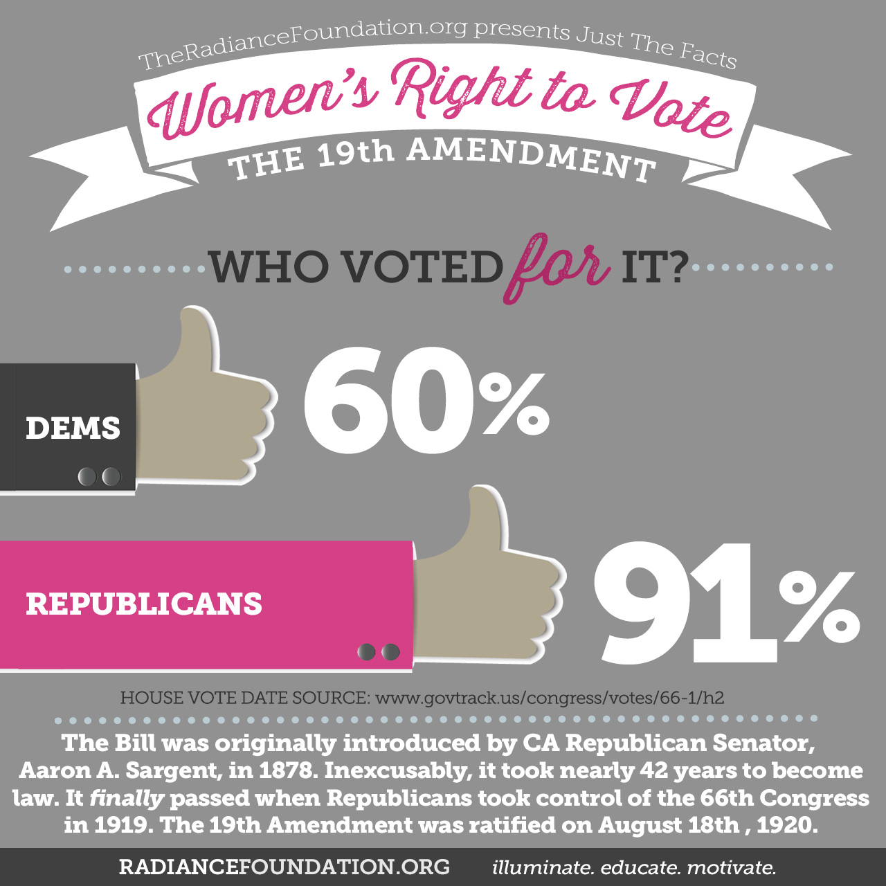 Today We Celebrate Women S Right To Vote But Planned Parenthood Aborts Future Women Voters