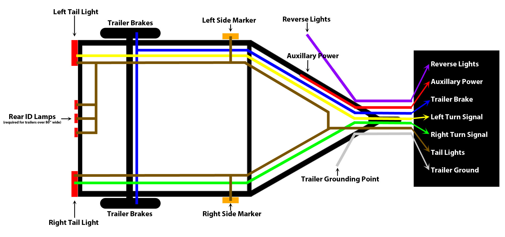 wiring diagram for 4 way flat trailer connector trane voyager diagrams lights : the ranger station