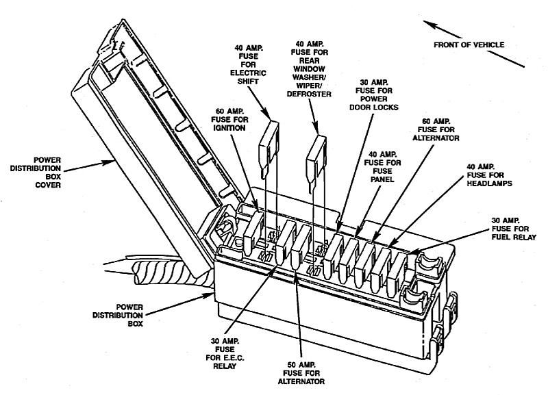1983-1992 Ford Ranger Fuse Box Diagrams