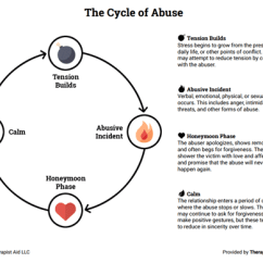 Emotional Cycle Of Abuse Diagram Ford Fiesta Cd Player Wiring Worksheet Therapist Aid Preview
