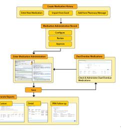 medication administration record workflow diagram [ 1152 x 1011 Pixel ]