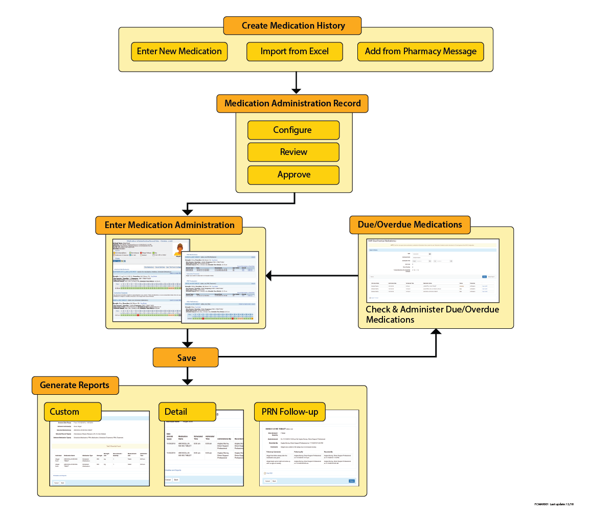 hight resolution of medication administration record workflow diagram