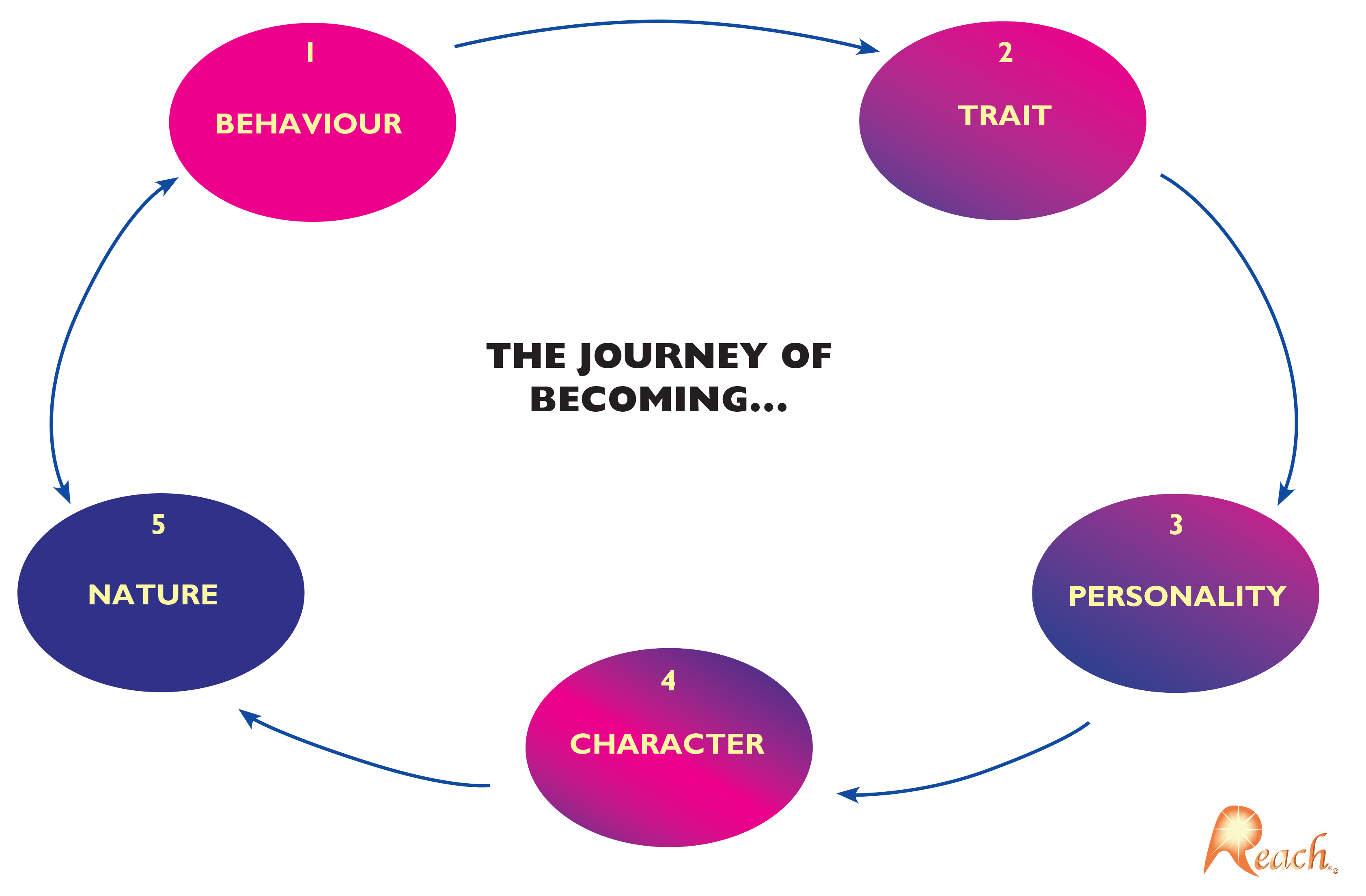 The Journey Of Becoming Summary