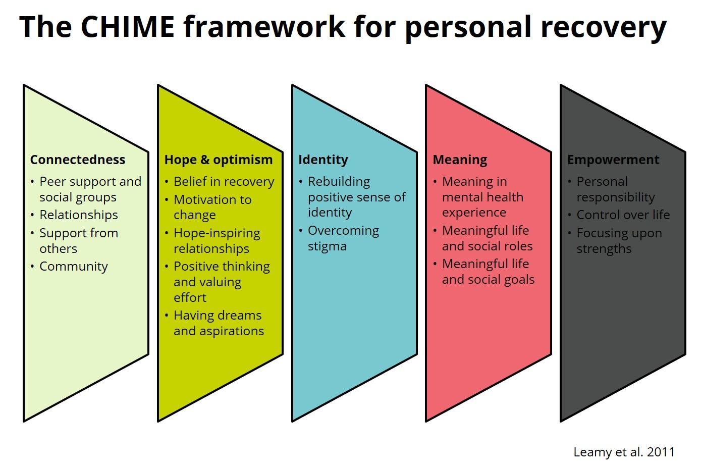 Chime Framework