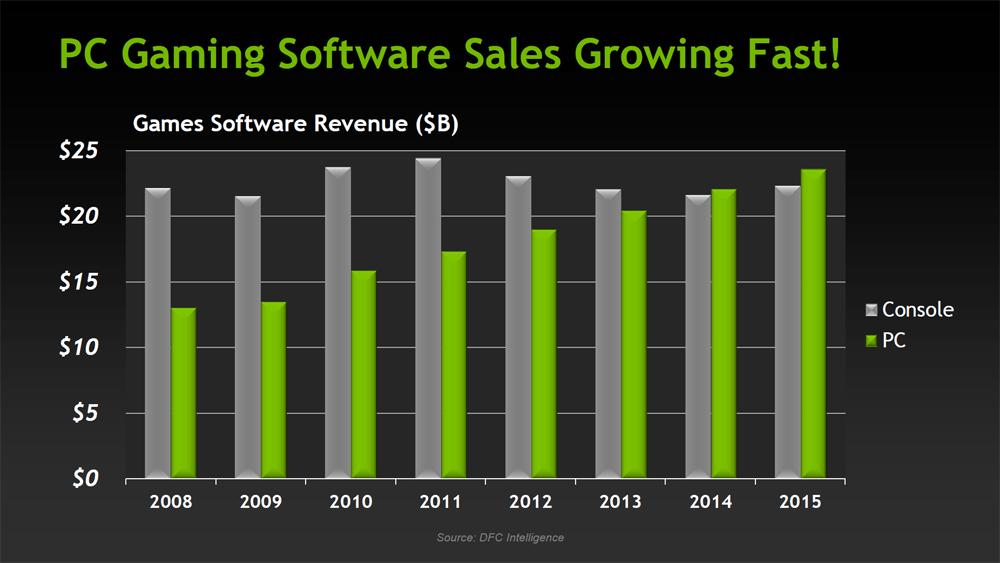 PC Console Games Sales 2014 Predictions