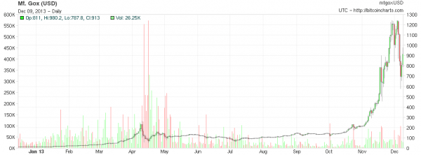 BitCoin Price Chart Jan13 to Dec13