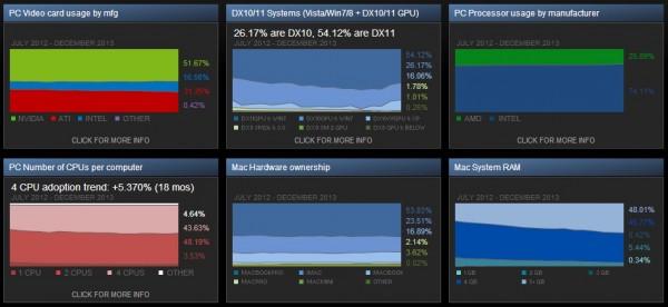 Steam Hardware Survey December 2013