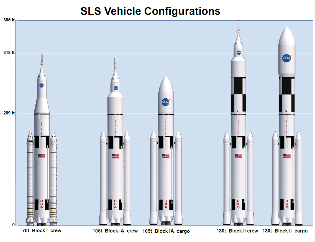 Space Launch System Configurations