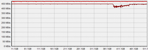 samsung 850 pro 512gb - hdtach-3-