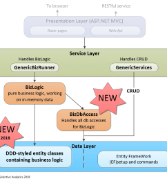 diagram of the new improved structure of the business logic within an application in this case an asp net web application but the same approach would  [ 1026 x 946 Pixel ]