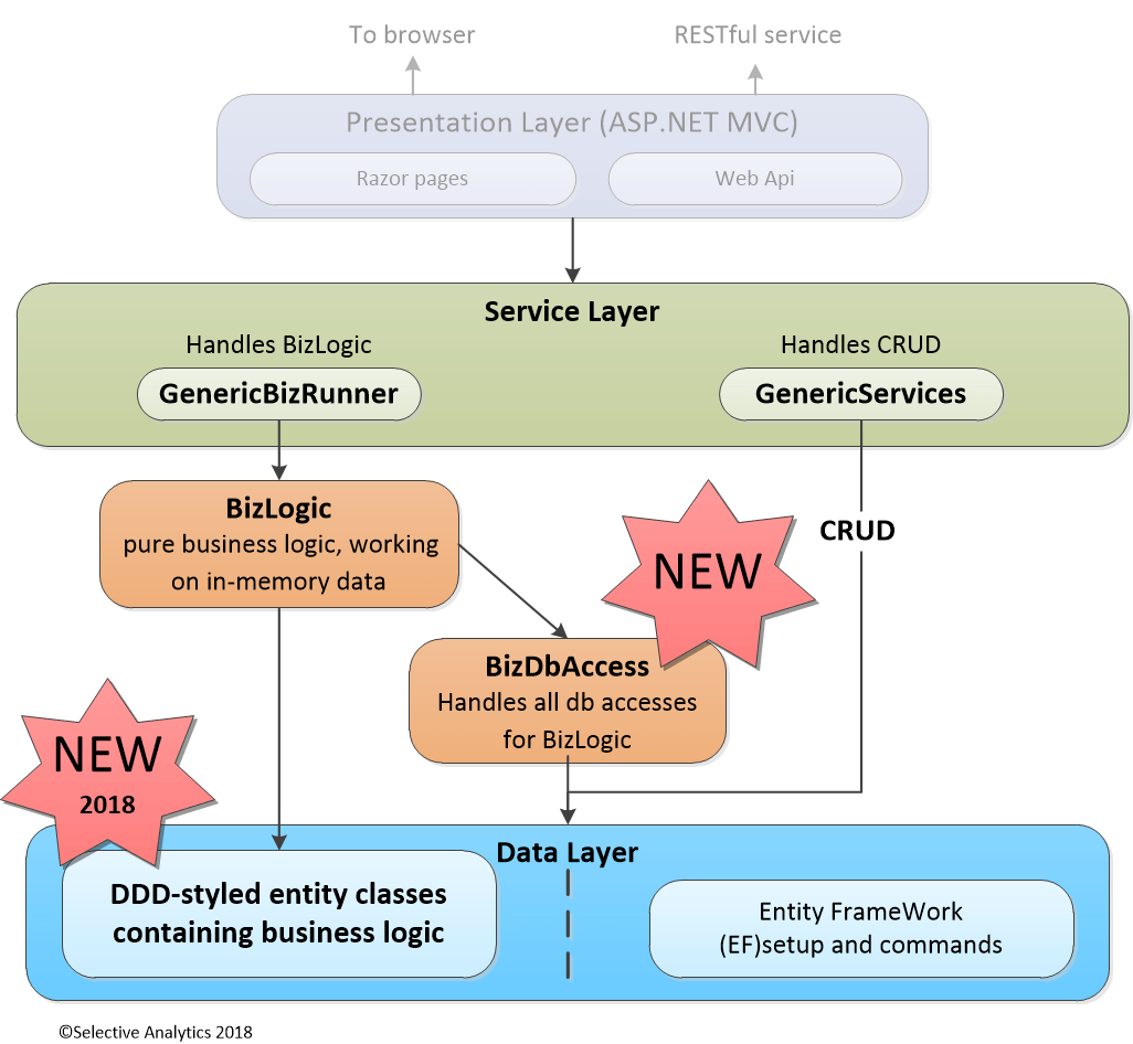 entity framework diagram wiring for potential relay architecture of business layer working with
