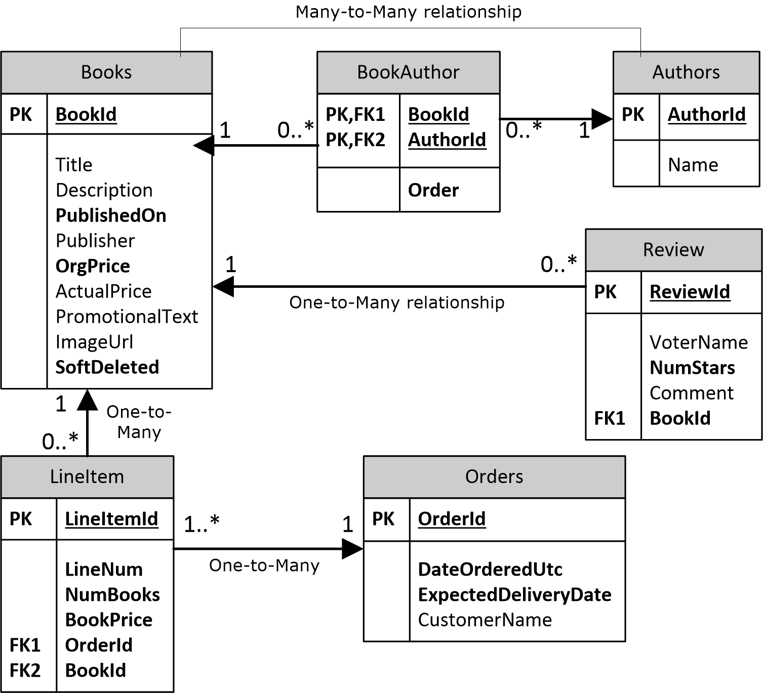 entity framework diagram 1 pole contactor wiring the reformed programmer