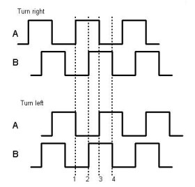 EncoderSignals