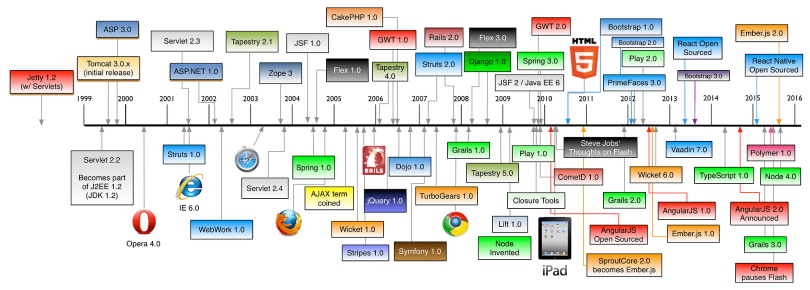 History of Web Frameworks Timeline | How to Become a Web Developer and Learn Web Development
