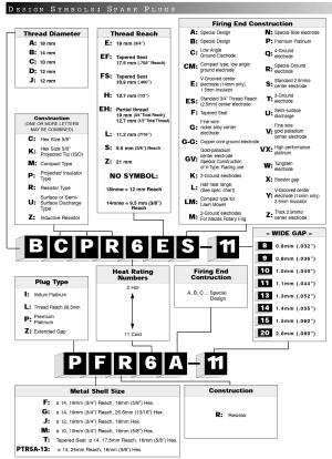 NGK's Motorcycle Spark Plug Chart