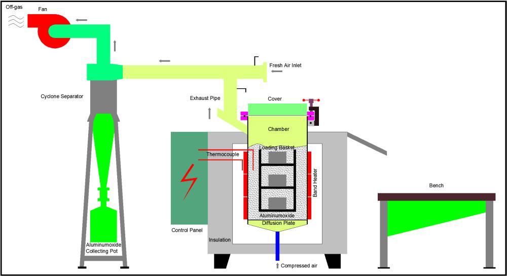 medium resolution of flow chart 2
