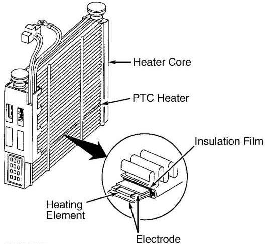 PTC Heating Element For Air Conditioner Manufacturers and