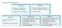 wasserarten-tabelle