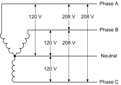 120 208 Volt Wiring Diagram | Wiring Diagrams  Phase Wire Plug Diagram on 208 3 phase diagram, 3 phase delta with ground, 3 phase 4 plug, delta 4 wire diagram, 3 phase outlet wiring diagram, 3 phase wiring for dummies, 3 phase to single phase wiring diagram, refrigeration compressor three-phase diagram, 220 3 phase wiring diagram, 3 phase kwh meter mpi, 3 phase 3 wire diagram, 3 phase wiring schematic, 75 kva transformer wiring diagram, 3 phase voltage measurement, 3 phase panel wiring diagram, 2006 arctic cat 400 wiring diagram, 3 phase wiring chart, 3 wire single phase wiring diagram, 208 volt single phase wiring diagram, 230 volt 3 phase wiring diagram,