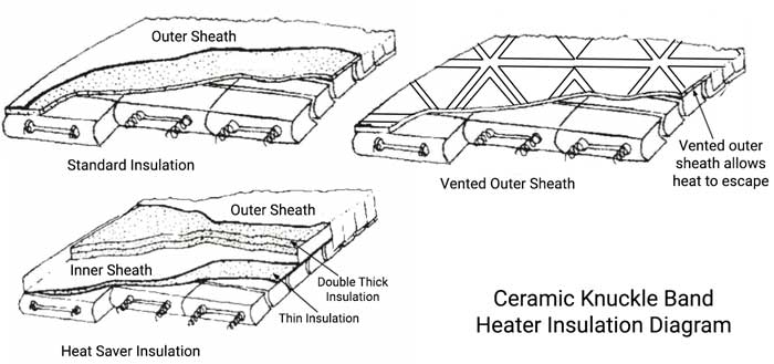 Ceramic Knuckle Band Heaters | Thermal Corporation on band heater parts diagram, oxygen sensor diagram, immersion heater wiring diagram, band heater 240 volts, coil heater wiring diagram, water heater wiring diagram, infrared heater wiring diagram, band heater components diagram, injection molding diagram, 220 heater wiring diagram, ceramic heater wiring diagram, directv dual lnb diagram, singer heater wiring diagram, home heater wiring diagram,