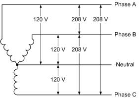 208 volts is a weird voltage where did it come from 3 phase plug wiring x y z appendix b site power and power cables