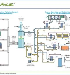flue gas heat recovery system [ 1100 x 758 Pixel ]