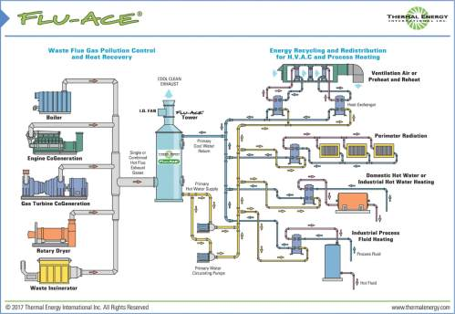 small resolution of flue gas heat recovery system