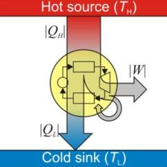 Energy Transformation Diagram 1965 Vw Bus Wiring Thermal-fluidspedia | Heat Engine Thermal-fluids Central