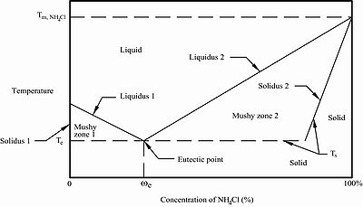 propylene phase diagram wire for 3 way switch wiring schematic thermal fluidspedia properties of pure substances fluids water psi f figure 7