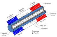 Thermal-FluidsPedia | Operation Principles of Heat Pipes ...