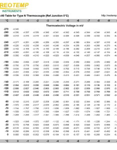 Type  thermocouple reference table also thermocouples rh thermocoupleinfo