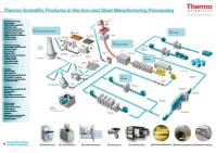 Infographic: the Iron and Steel Manufacturing Process