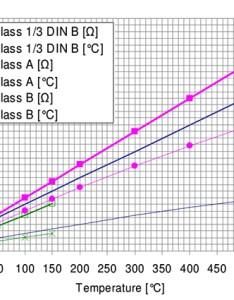 Rtd class   din accuracy and tolerances also sensor tolerance standards rh thermometricscorp