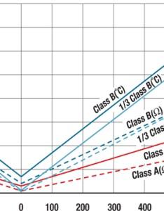 Class   accuracy also temperature sensor standards rh thermometricscorp