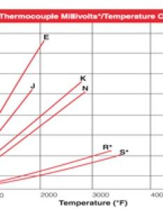 Thermocouple millivolts temperature curves also thermocouples types         rh thermometricscorp