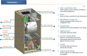 2 Ton Central Air Conditioner  24000 BTU AC System