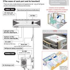 Daikin Split System Wiring Diagram Key Switch 24000 Btu Energy Star Ductless Inverter Air Conditioner
