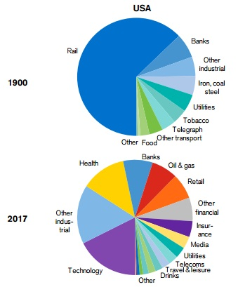 industry-weight-USA