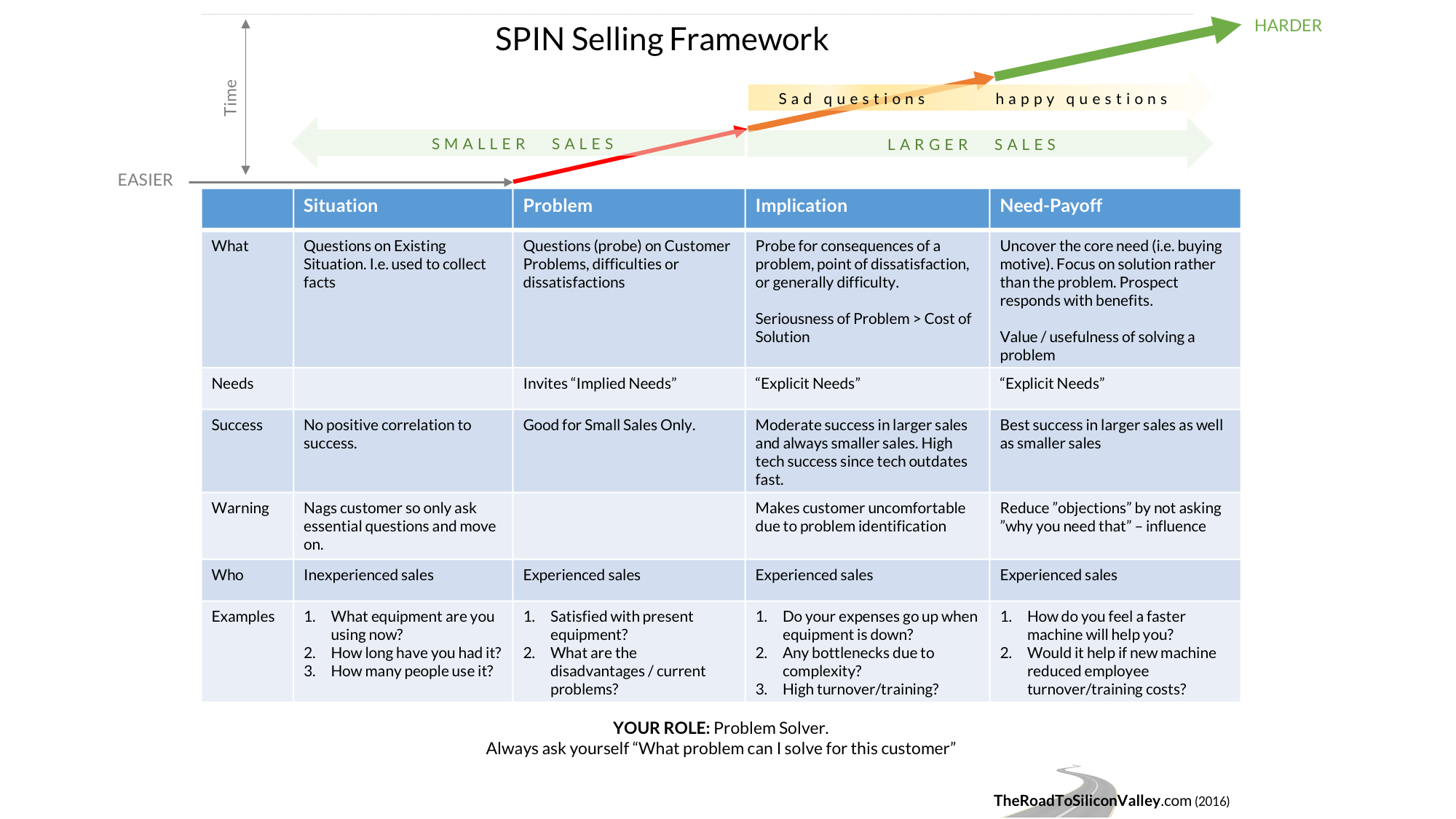 The Secret Art Of Spin Selling Why Traditional Sales