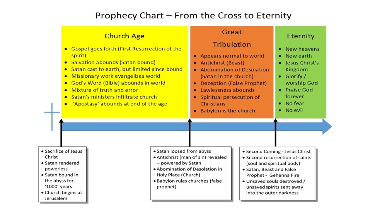 Prophecy Chart - Church Age, Great Tribulation and Eternity